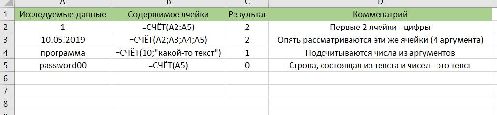 Функция СЧЁТ